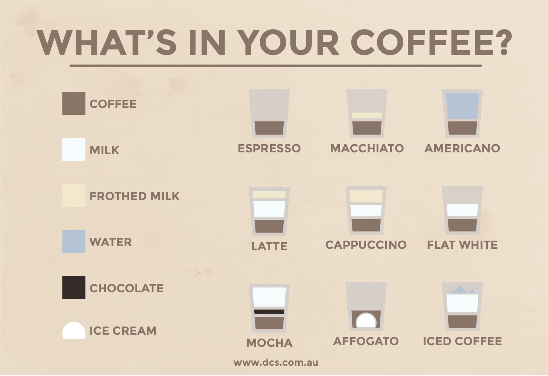 Types Of Coffee 3